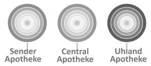 apotheken